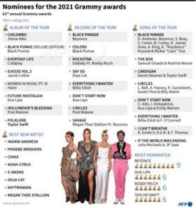 2021 Grammy's award